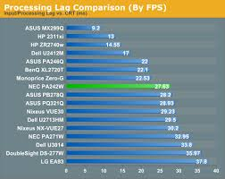 Monitor Input Lag Chart Input Lag Power Use And Gamut Nec Pa242w Monitor Review