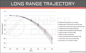 300 Wsm Ballistics Chart Barnes 458 Lott Ballistics Chart