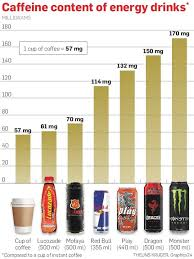 Energy Drink Comparison Chart What Energy Drink In Sa Is The Worst For You Health24