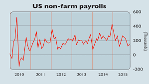 Fed Interest Rate Chart Chart Of The Week Jobs Slump Rules Out Fed Interest Rate