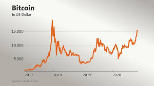 Detailliertes charts zur kursentwicklung und umfangreiche daten zum handelsvolumen. Hochster Stand Seit Januar 2018 Warum Der Bitcoin Steigt Und Steigt Tagesschau De