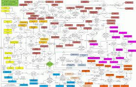 Ffxi Skillchain Chart 2012 A Scholars Education Guide