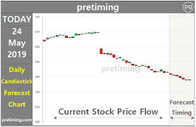 Pretiming 3m Nyse Mmm Stock Price Forecast Timing Analysis