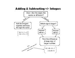 Integer Flow Chart Adding Subtracting Positive Negative Integers Flow Chart