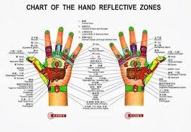 Hand Reflection Chart Hand Reflexology Chart Acupressure Therapy Acupressure