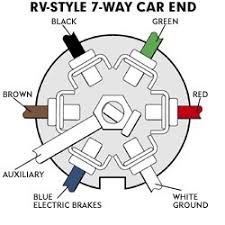 trailer hitch wiring harness diagram 7 Way Trailer Hitch Wiring Diagram wiring your trailer hitch 7 way trailer wiring diagram