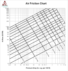 Friction Loss Calculator Atco Rubber Products Inc