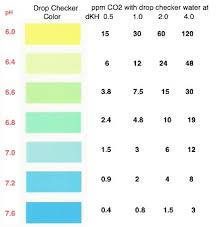 Co2 Drop Checker The Planted Tank Forum