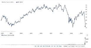 Sprint Stock Quote Beauteous Quotes Marathon Oil Stock Quote