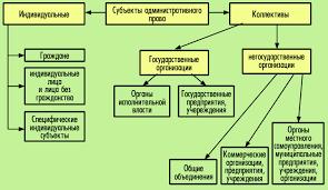 ПРАВОВЕДЕНИЕ Тема  Субъекты административного права