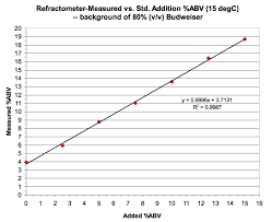Etoh To Brix And Measurement Of Abv