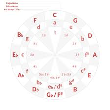 All The Guitar Scales Chart All Guitar Scale Charts In One Tool Electric Herald