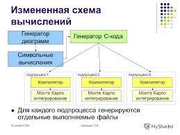 Презентация на тему Использование программы comphep для  6 26 декабря 2003Шамардин