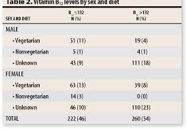 Table 1 From Vitamin B12 Deficiency Prevalence Among South