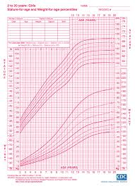 Healthy Weight Chart Teenage Girl What Is A Healthy Weight Child Nutrition Specialist