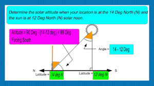 Solar Noon Chart How To Calculate Solar Altitude Angle Sun Position Altitude Angle Elevation Angle