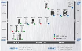 Ping Putter Fitting Color Chart 59 Problem Solving Putter Length Fitting Chart