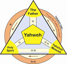 Image result for Yahweh is in Yahshua
