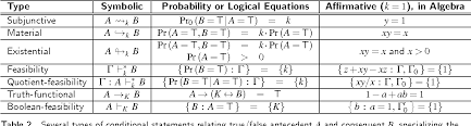 Types Of Probability Table 2 From Probability Distinguishes Different Types Of
