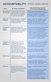 implementing the every student succeeds act to enhance equity and nclb see below accountability chart