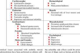 Steroids Side Effects Adverse Effects Associated With Anabolic Steroid Use Download Table