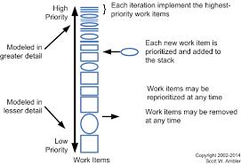 Defect Management Process Flow Chart Agile Requirements Change Management