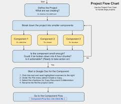 Sample Project Organization Chart Perspicuous Project Planning Flowchart Methodology Flow