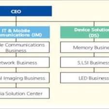 Nokia Organizational Chart 2018 Samsung Organization Chart 10 Download Scientific Diagram
