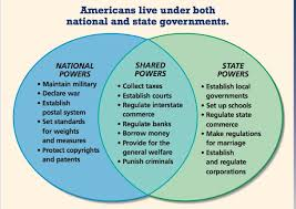 Federalist And Anti Federalist Venn Diagram Federalist Vs Anti Federalist Venn Diagram New Era Of Wiring Diagram