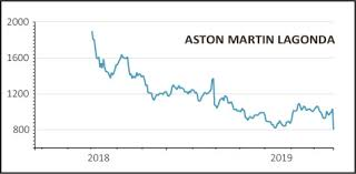 Aston Martin Stock Chart Aston Martin Shares Crash Out On Lowered Full Year Targets