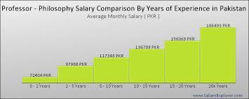 Professor Philosophy Average Salary In Pakistan 2019