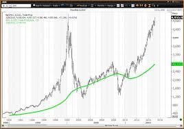 Nasdaq Chart Investing Cisco Intel Microsoft Dow Tech Stocks Lag The Nasdaq Bubble