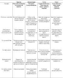 Курсовая работа Политика и религия ru Классификация религиозных организаций Таблица 1