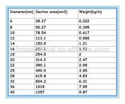 12m Standard Length And Bs Astm Jis Gb Din Aisi Standard Steel Rebar Cheap Price Tensile Strength Test Available View Standard Rebar Length Junnan