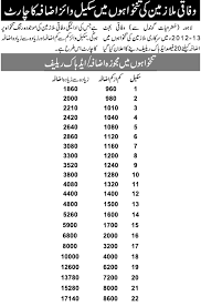 Basic Pay Scale Chart 2016 Pay Scale Wise Salary Increase Chart Budget 2012 2013 After