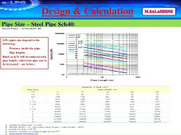 Gas Pipe Sizing Chart Steel Lp Gas Pipe Sizing Chart Futurenuns Info