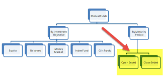Hedge Fund Structure Chart Open Ended Vs Closed Ended Mutual Funds Top 14 Differences