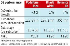 Telcos Ready To Bite The Bullet Airtel Voda Idea To Hike