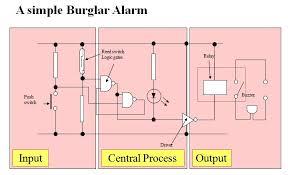 circuit diagram of burglar alarm system wirdig burglar alarm burglar alarm block diagram