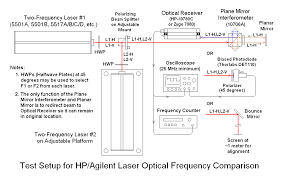sam s laser faq commercial stabilized hene lasers diagram of test setup for hp agilent laser optical frequency comparison