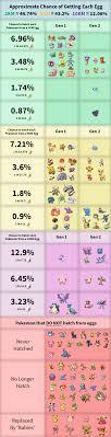 Pokemon Go Egg Chart December 2018 Egg Hatch Changes Pokemon Go Wiki Gamepress