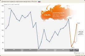 Редкость благ и производство Задача И несколько слов о промышленном производстве в России Статистика производства