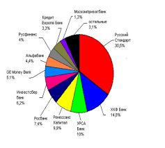 Дипломная работа Потребительское кредитование на примере ООО  Приложение 6 Акционерная структура ООО Русфинанс Банк