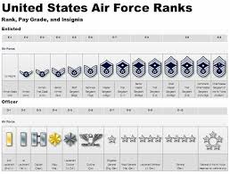 Most Popular Army Rank And Grade Military Rank Insignia