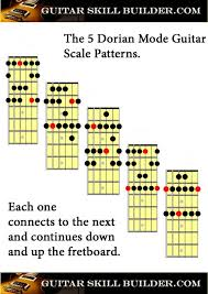 Guitar Scale Wall Chart Free Guitar Scales Printable Charts Of The Most Commonly Used Scales