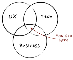 User Experience Venn Diagram 15 Product Management Books For Learning User Experience Uservoice
