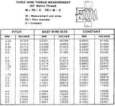 Metric Thread Chart Major Diameter 73 Judicious Metric Thread Depth