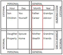 Bazi Reading Singapore Bazi Career Guide Analysis