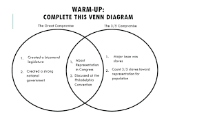 Federalist And Anti Federalist Venn Diagram Federalist Vs Anti Federalist Venn Diagram Free Wiring Diagram For
