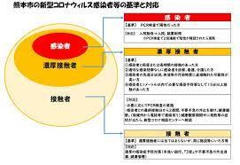 熊本 市 コロナ ウイルス 感染 者